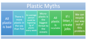 plastic myths
